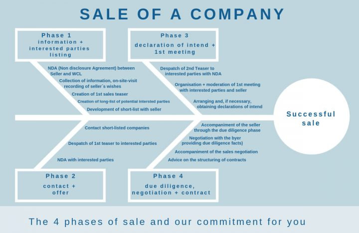 Sale of a company